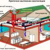 Как правильно создать систему вентиляции